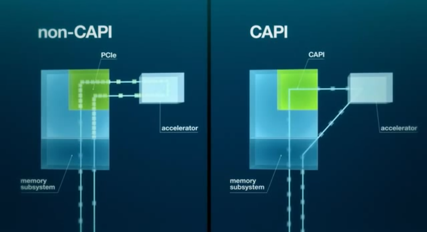 Slide showing CAPI's memory access