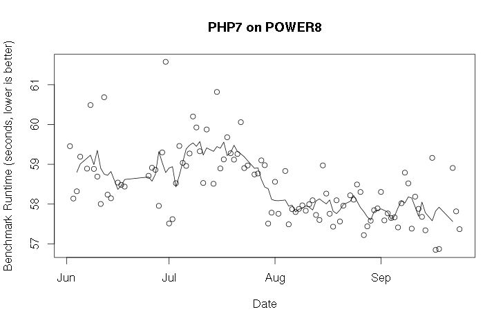 Graph of PHP 7 performance over time