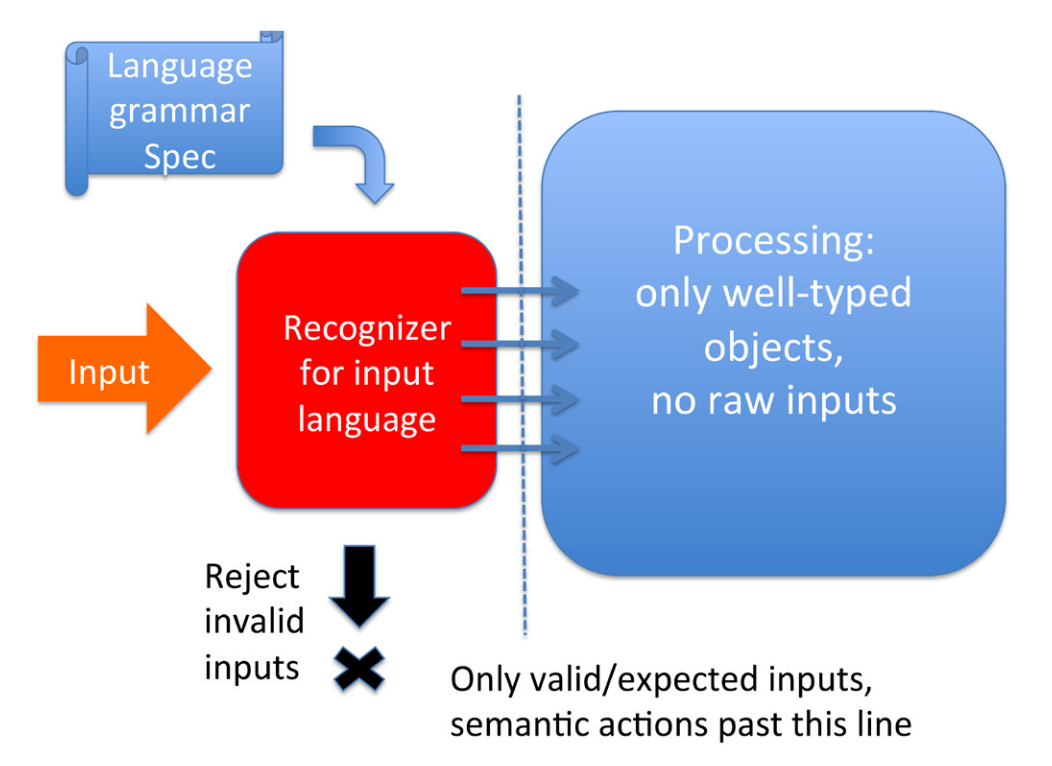 The recognizer pattern: separate code parses input according to a formal grammar, creating valid objects that are passed to the business logic