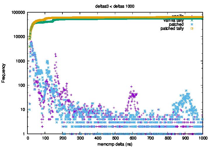 Sample 3: Deltas below 1000ns