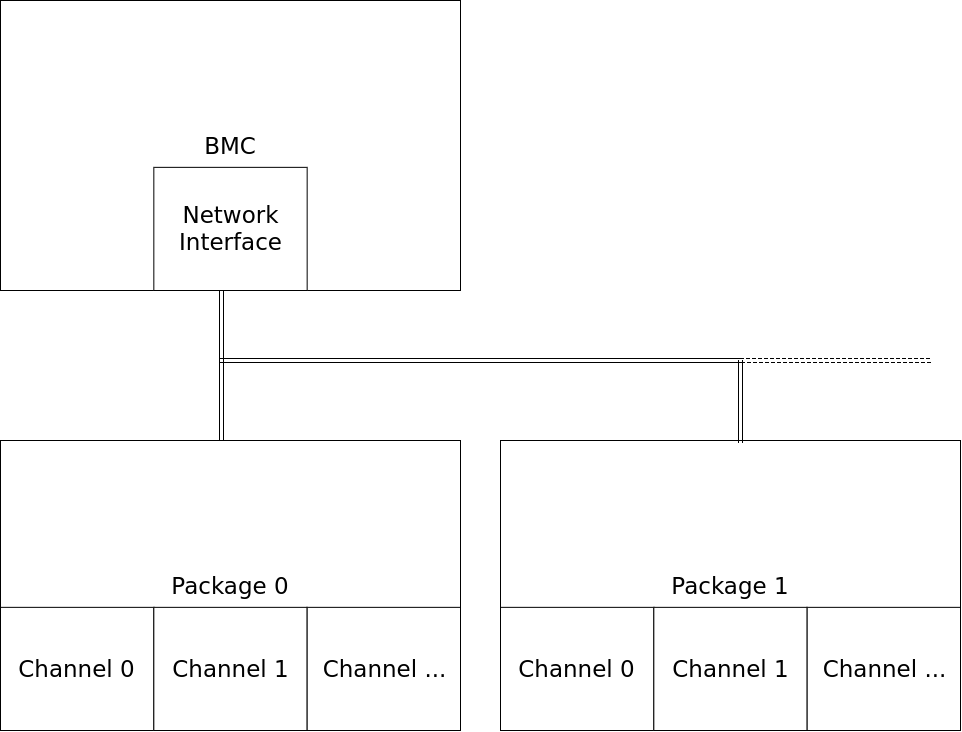 NCSI Packages