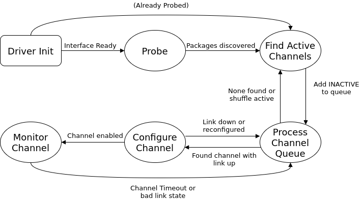 NCSI State Diagram